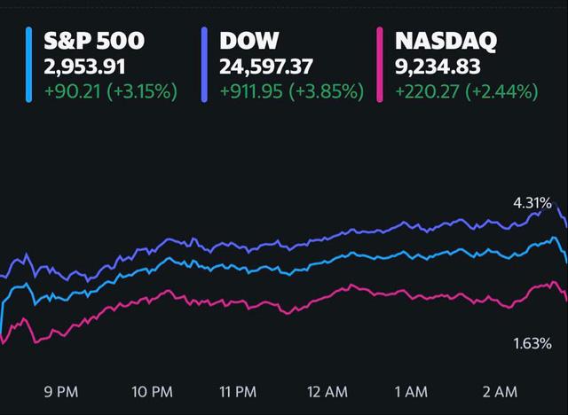 Phố Wall hứng khởi trước thông tin tích cực về vắc-xin và bình luận của Chủ tịch Fed, Dow Jones bứt phá hơn 900 điểm - Ảnh 1.