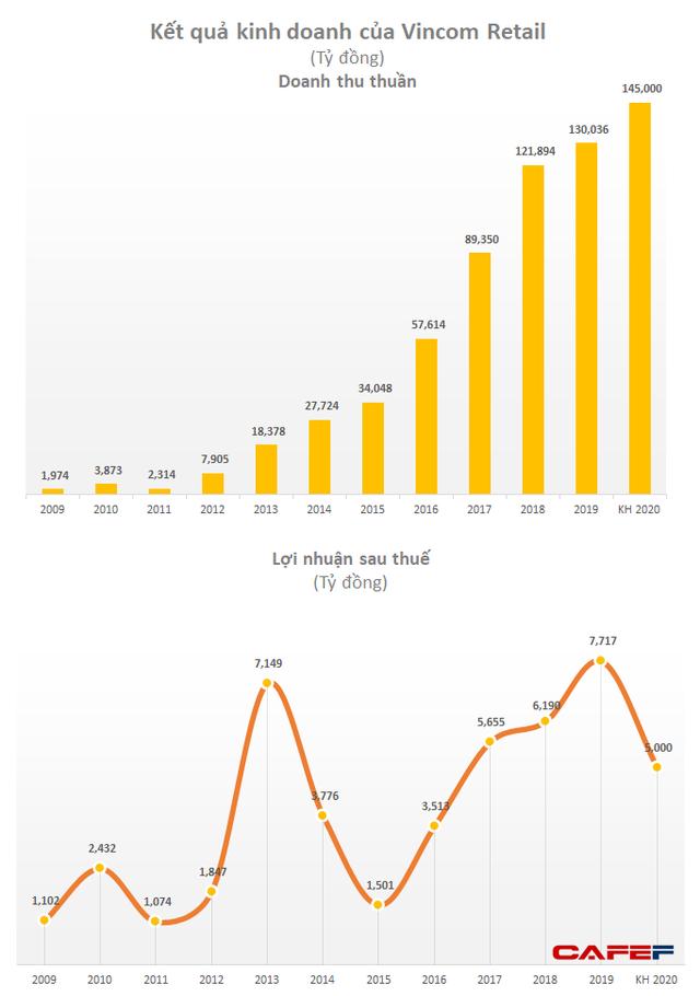 Vingroup xác định 2020 là năm thắt lưng buộc bụng, đặt mục tiêu 145.000 tỷ doanh thu và 5.000 tỷ LNST - Ảnh 2.