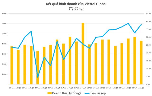 LNTT quý 1 của Viettel Global tăng 600% nhờ thị trường Đông Nam Á - Ảnh 1.