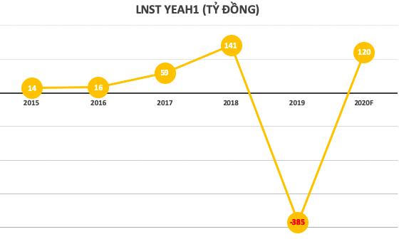 ĐHĐCĐ Yeah1: Mega1 mới ra mắt 6 ngày đã tác động đến 10% doanh số tiêu thụ của Tân Hiệp Phát, đang có danh sách với khoảng 10 khách hàng khác - Ảnh 1.