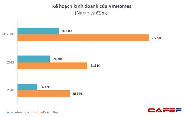 Chuyển đổi mô hình phân phối, Vinhomes đặt kế hoạch lãi sau thuế 31.000 tỷ năm 2020, tăng 27,5% so với năm trước, không chia cổ tức 2019 - Ảnh 1.