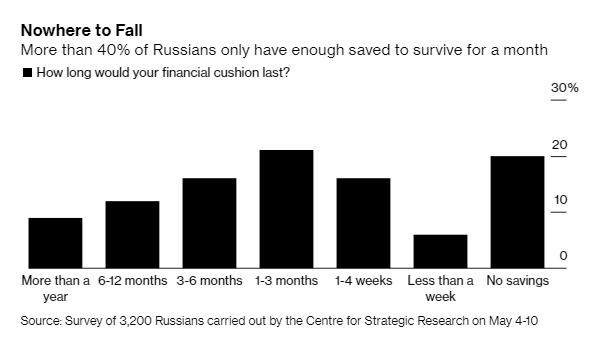Nước Nga đối mặt thách thức: Ca mắc Covid-19 nhiều thứ 2 thế giới vẫn phải nới lỏng cách ly vì người dân hết tiền - Ảnh 4.