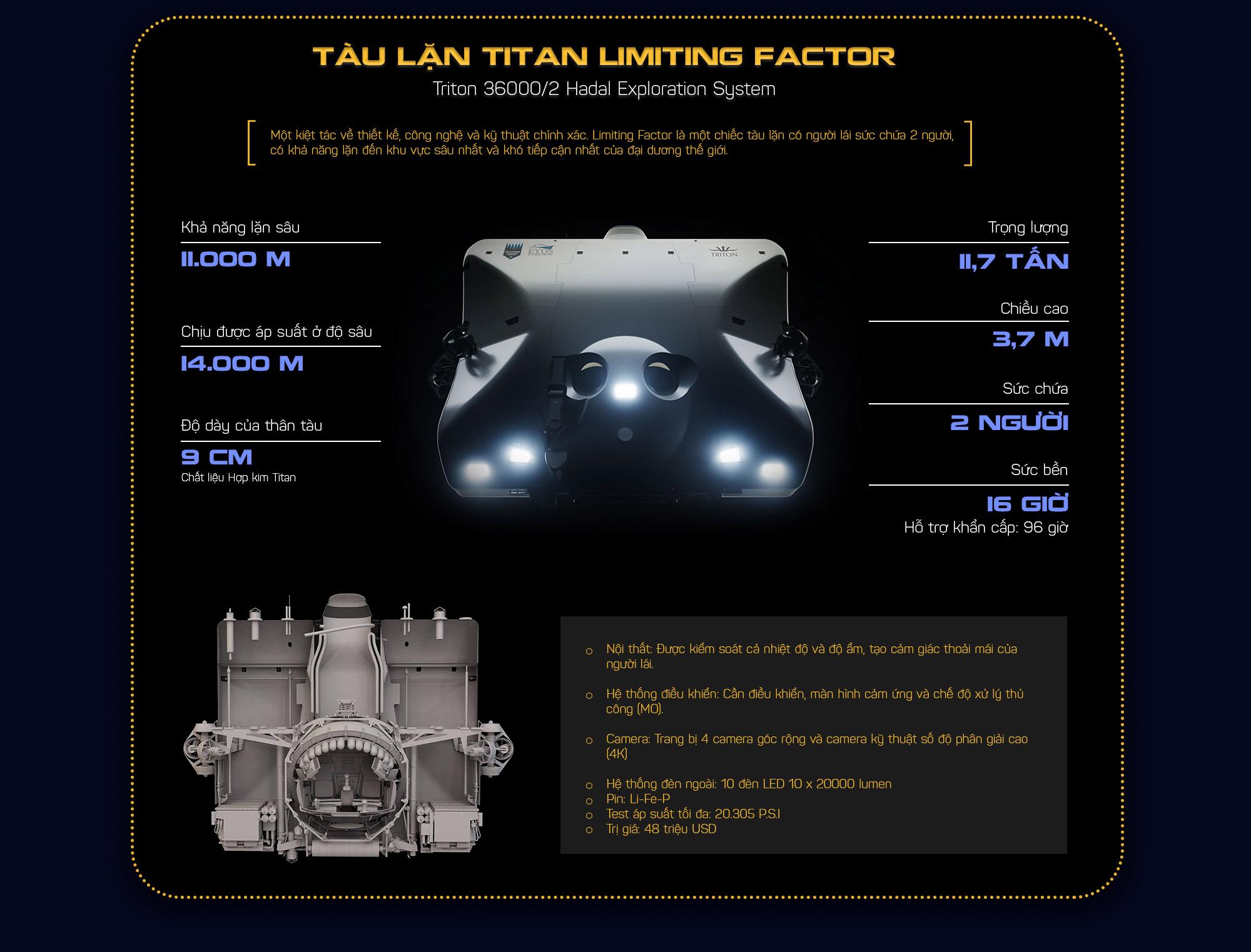 Tiên tri của cố tổng thống Mỹ và kỷ lục vừa gây chấn động thế giới: Một chút sơ sẩy, quả cầu Titan 48 triệu USD sẽ nổ tung - Ảnh 12.