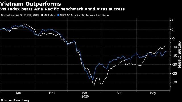 Bloomberg: Thị trường chứng khoán Việt Nam tốt nhất châu Á tháng 5 - Ảnh 1.