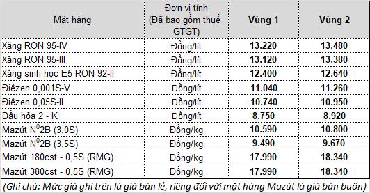Giá xăng chính thức tăng mạnh kể từ 15h chiều nay - Ảnh 1.