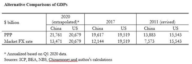 Tại sao Trung Quốc chưa thể trở thành nền kinh tế lớn nhất thế giới dù có lúc GDP ngang giá, sức mua còn nhỉnh hơn Hoa Kỳ? - Ảnh 2.