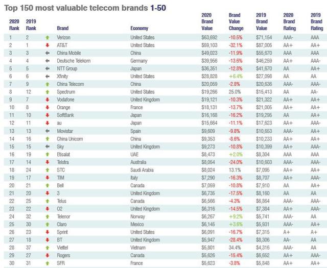 Thương hiệu Viettel được định giá 5,8 tỷ USD, xếp thứ 28 trong danh sách các nhà mạng trên thế giới - Ảnh 1.