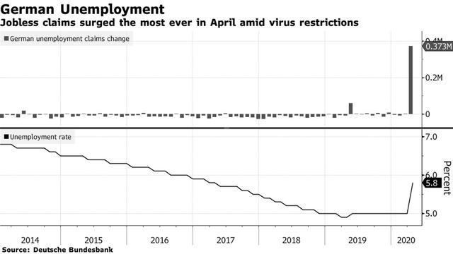 Châu Âu ghi nhận tỷ lệ thất nghiệp tăng lên mức chưa từng thấy, với 40 triệu người phải nghỉ việc khi đại dịch bùng phát - Ảnh 3.