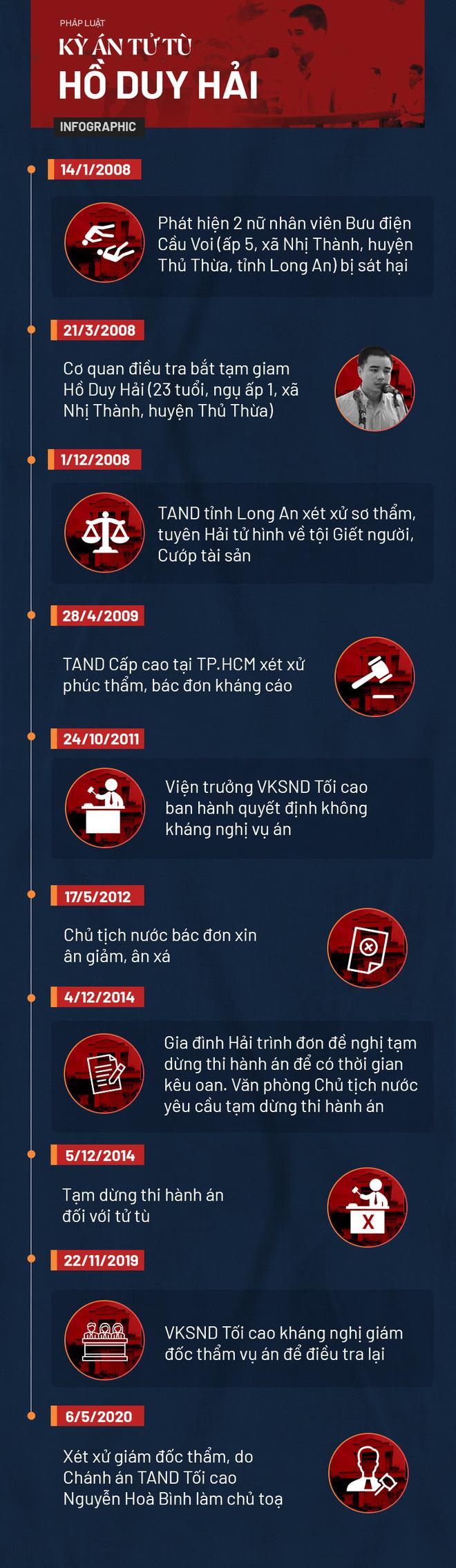 Liên đoàn Luật sư kiến nghị để luật sư Trần Hồng Phong tiếp tục tham gia phiên giám đốc thẩm kỳ án Hồ Duy Hải - Ảnh 5.
