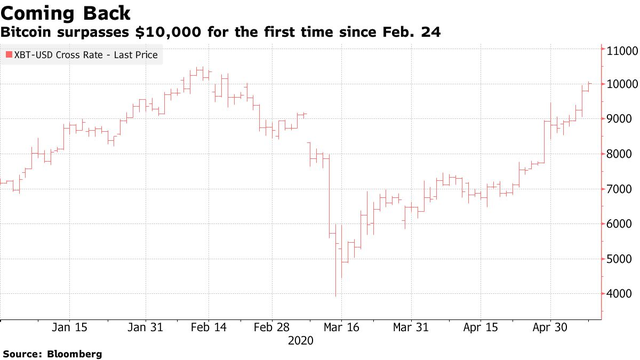 Bitcoin vượt 10.000 USD, cú sập giá sắp xảy ra? - Ảnh 1.