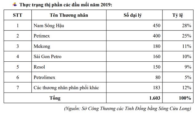 Ông Mai Văn Huy trở lại với kinh doanh xăng dầu, đưa NSH Petro lên sàn - Ảnh 2.