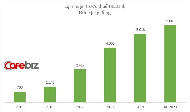 Ngân hàng của nữ tỷ phú Nguyễn Thị Phương Thảo đặt mục tiêu lãi hơn 5.600 tỷ đồng năm 2020, muốn HD Saison là công ty tài chính tiêu dùng lớn nhất Việt Nam - Ảnh 1.