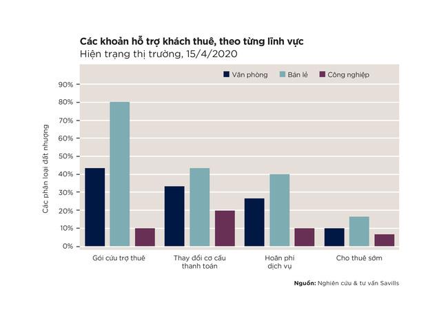 Mặt bằng VN đắt hơn cả Dubai và nỗi khổ của các nhà bán lẻ: Bong bóng BĐS đưa Việt Nam thành nước có mặt bằng đắt Top đầu khu vực - Ảnh 4.