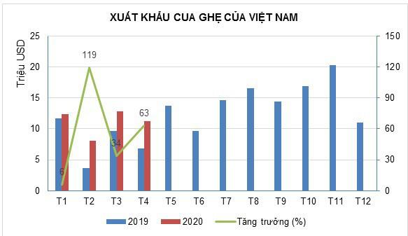 Xuất khẩu cua, ghẹ sang Trung Quốc tăng đột biến 4 tháng đầu năm 2020 - Ảnh 1.