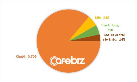 Bầu Đức muốn bán gần 900 tấn chuối mỗi ngày, dự kiến thu hơn 3.700 tỷ đồng năm 2020 - Ảnh 1.