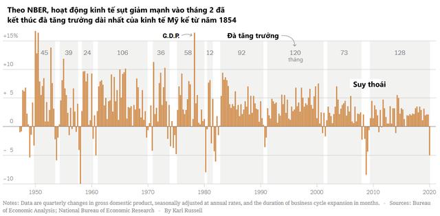 Mỹ chính thức rơi vào suy thoái trong tháng 2, đà tăng trưởng dài nhất trong lịch sử đi đến kết thúc - Ảnh 1.