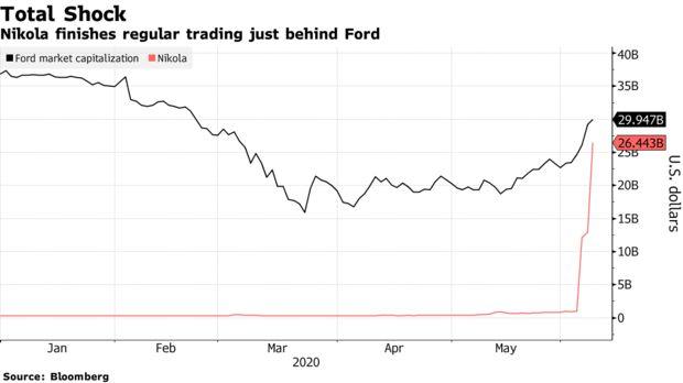 Bí ẩn công ty doanh thu bằng 0, cổ phiếu bất ngờ tăng hơn gấp đôi trong 1 tuần, vốn hóa vượt Ford Motor - Ảnh 1.