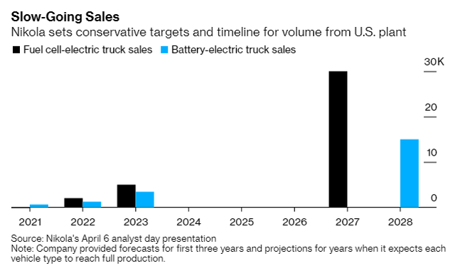 Bí ẩn công ty doanh thu bằng 0, cổ phiếu bất ngờ tăng hơn gấp đôi trong 1 tuần, vốn hóa vượt Ford Motor - Ảnh 2.