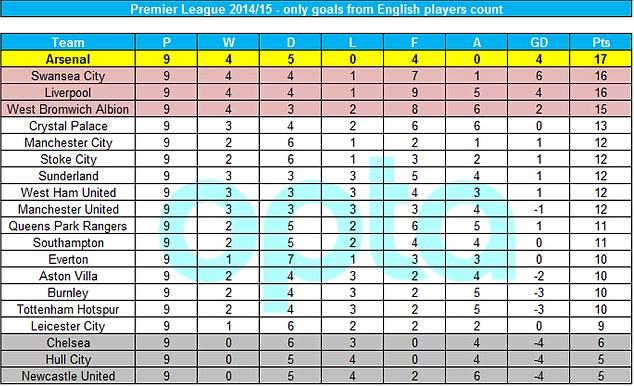 Arsenal dẫn đầu bảng xếp hạng, Chelsea đứng thứ 18 nếu chỉ tính cầu thủ Anh ghi bàn