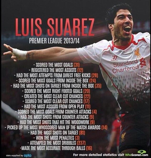 Tiền cũng chi tiêu: Luis Suarez đã chứng minh một ký thành công cho Liverpool trong thời gian ở câu lạc bộ