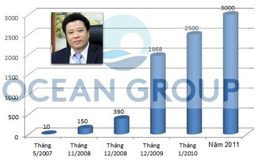 Ông Hà Văn Thắm từng thành công vang dội trên thị trường chứng khoán.