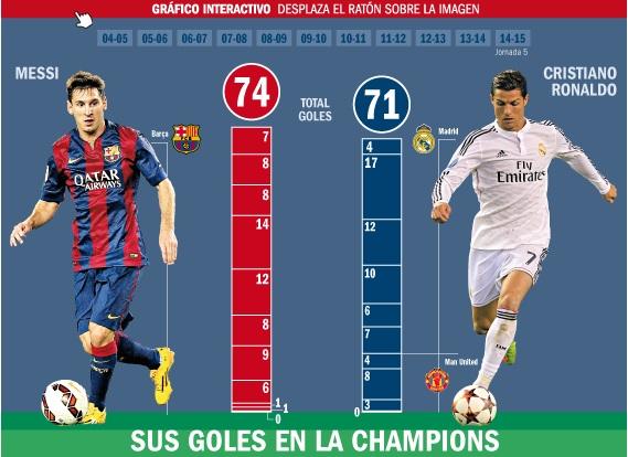 Messi vừa xô đổ kỷ lục ghi bàn của Raul ở Champions League trước Cris Ronaldo