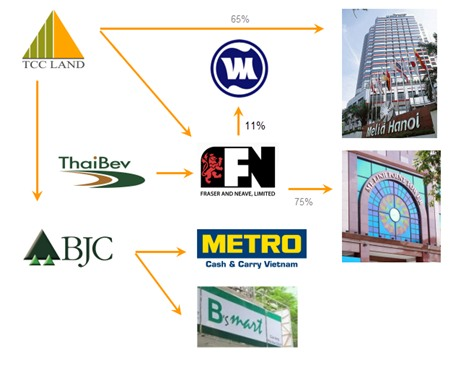 Những tài sản mà tỷ phú người Thái đang sở hữu tại Việt Nam.