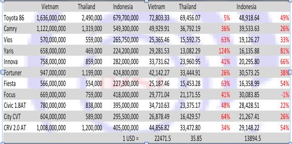 Bản so sánh giá xe của Việt Nam với một số nước trong khu vực