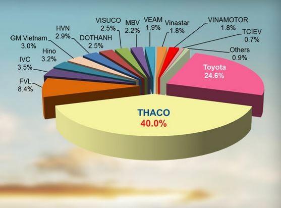 Thaco vẫn là doanh nghiệp chiếm thị phần lớn nhất VAMA. Ảnh minh họa