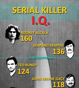 Hình ảnh Chỉ số IQ siêu cao của những tên giết người hàng loạt số 1