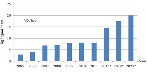 Người Việt đang có xu hướng tăng lượng sử dụng dầu ăn/người theo từng năm. (Nguồn: Nielsen)