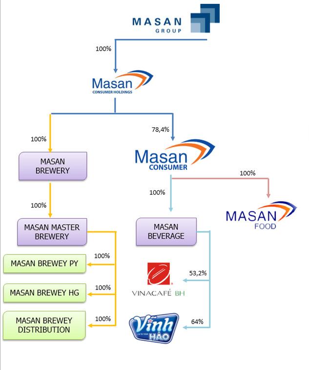 Hệ thống của Masan Consumer Holding trước khi Singha rót vốn đầu tư. Số tiền rót vào mảng bia là 50 triệu USD
