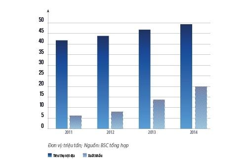 Lượng xi măng tiêu thụ nội địa và xuất khẩu của Việt Nam.