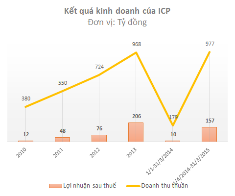Đầu năm 2014, ICP đã đổi niên độ tài chính từ 1/4 năm trước đến 31/3 năm sau để tương đồng với niên độ tài chính của công ty mẹ