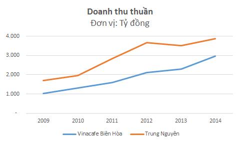 Trong 5 năm gần nhất, doanh thu của Trung Nguyên tăng trưởng bình quân 18%/năm còn Vinacafe Biên Hòa tăng trưởng 25%/năm.