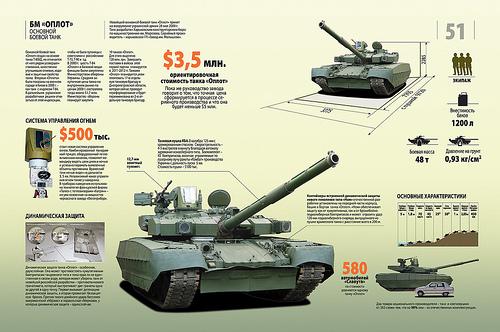Bảng cấu tạo và giá của các bộ phận làm nên T-84 Oplot.