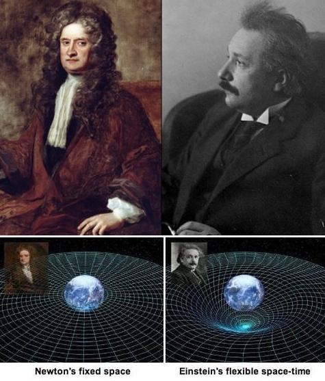 Thuyết tương đối bao hàm cả vật lý cổ điển Newton trong trường hợp tổng quát với vận tốc chuyển động lớn