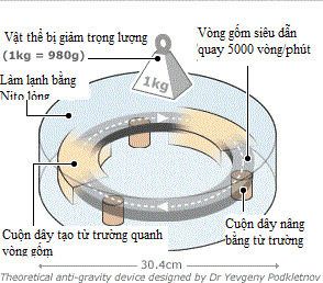 Mô tả thí nghiệm cơ sở lý thuyết của Evgeny Podkletnov