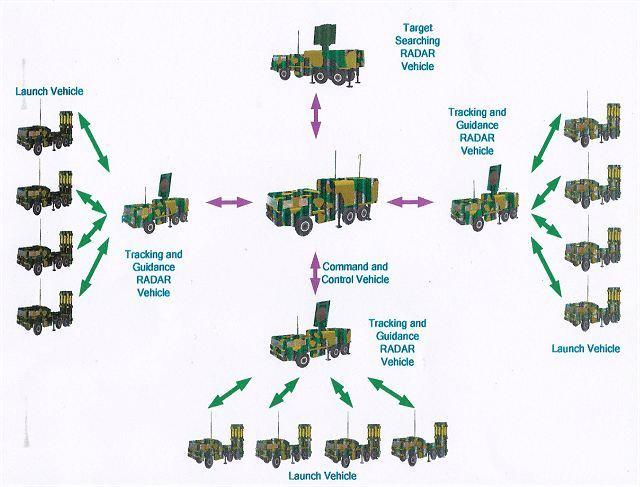 Biên chế một trung đoàn HQ-16 với dự trữ hoả lực 72 đạn.