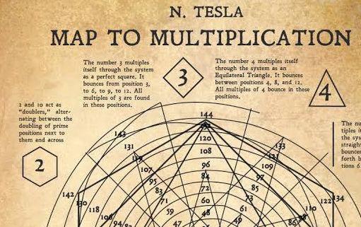Phương pháp độc đáo với hệ cơ số 12 của Tesla