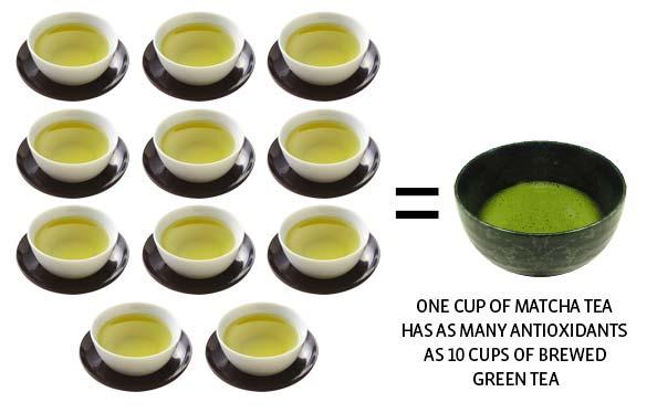 Một tách matcha chứa lượng chất chống oxy hóa tương đương 10 tách trà xanh hãm cộng lại. Ảnh: HealthMax
