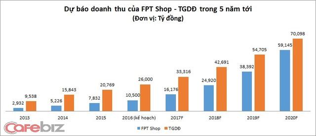 Biểu đồ cho thấy chỉ 5 năm nữa doanh thu FPT Shop sẽ gần đuổi kịp TGDĐ