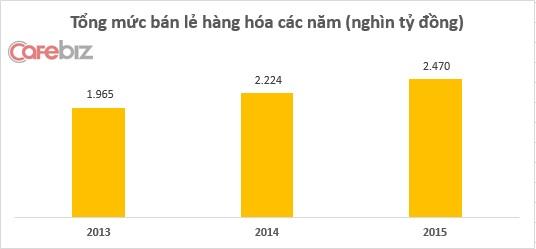 Nguồn: Tổng cục thống kê