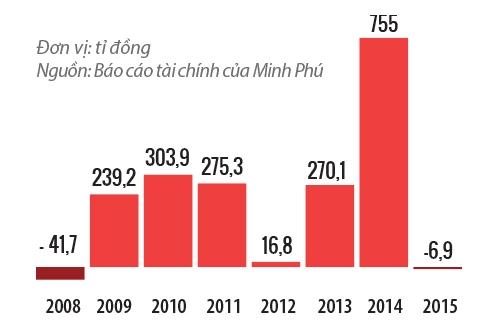 Lợi nhuận sau thuế của Thủy sản Minh Phú