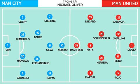 Đội hình xuất phát dự kiến trận Man City - Man United.