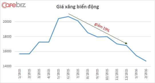 Biến động giá xăng từ tháng 1/2015 đến nay. (Số liệu lấy giá điều chỉnh cuối cùng trong tháng)