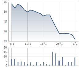 Biến động giá cổ phiếu TMT 1 tháng gần nhất.
