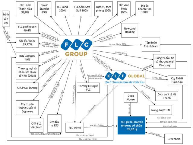 Mô phỏng tương đối về các mối quan hệ và hoạt động đầu tư tài chính của FLC theo báo cáo tài chính kiểm toán năm 2014.