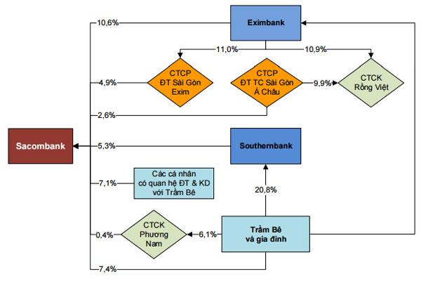Cấu trúc sở hữu trong hoạt động thâu tóm Sacombank tính tại thời điểm 31/12/2012. (Nguồn: Báo cáo của ôngNguyễn Xuân Thành - Chương trình Giảng dạy Kinh tế Fulbright TP.HCM)