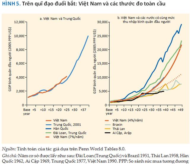 Theo kịch bản bi đát nhất, đường đi của kinh tế Việt Nam sẽ ngày càng lùi xa các nước khác. Nguồn: Báo cáo Việt Nam 2035.